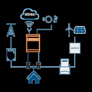 Telecontrollo impianto fotovoltaico